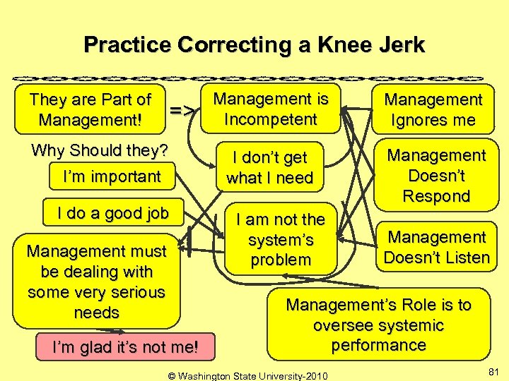 Practice Correcting a Knee Jerk They are Part of Management! => Why Should they?