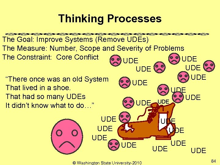 Thinking Processes The Goal: Improve Systems (Remove UDEs) The Measure: Number, Scope and Severity