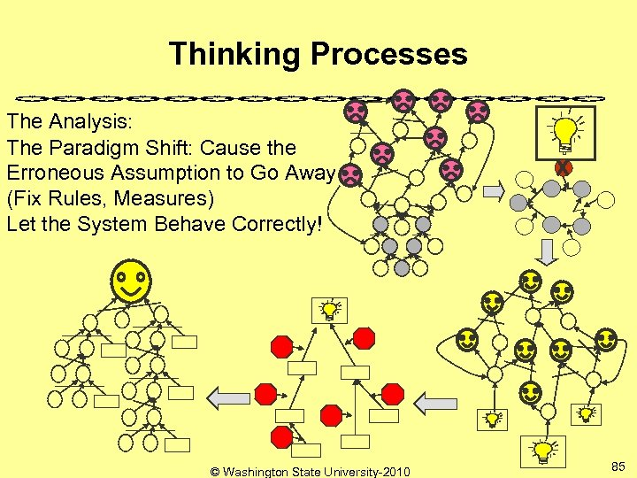 Thinking Processes The Analysis: The Paradigm Shift: Cause the Erroneous Assumption to Go Away