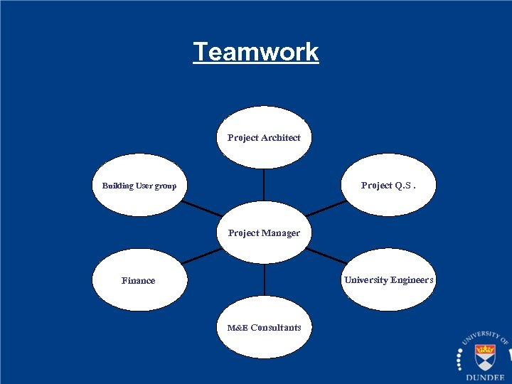 Teamwork Project Architect Project Q. S. Building User group Project Manager University Engineers Finance