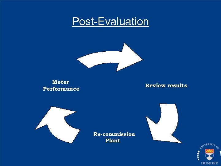 Post-Evaluation Meter Performance Review results Re-commission Plant