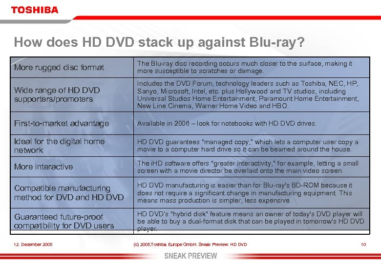 How does HD DVD stack up against Blu-ray? More rugged disc format The Blu-ray