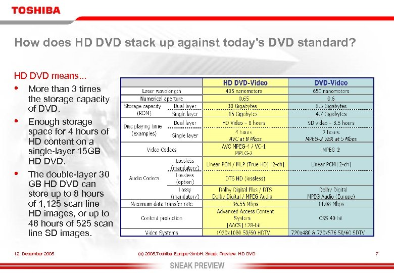 How does HD DVD stack up against today's DVD standard? HD DVD means. .