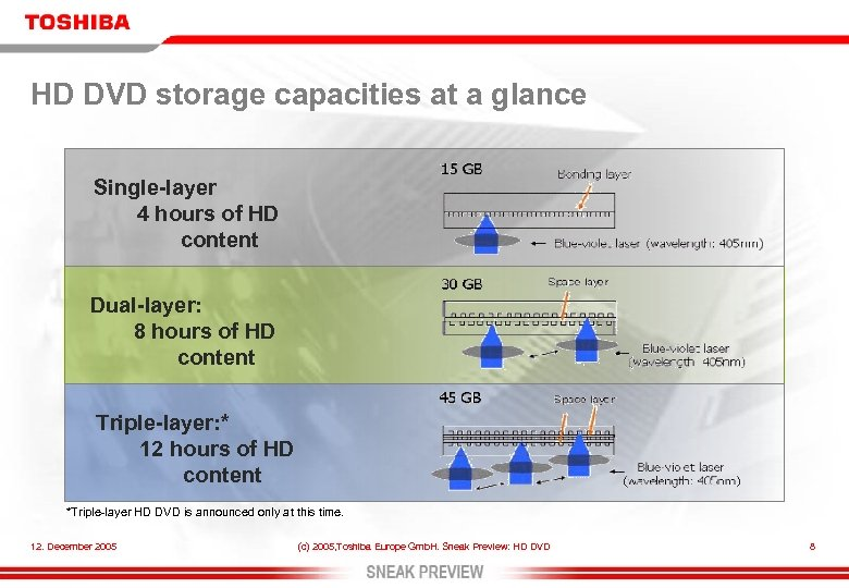 HD DVD storage capacities at a glance Single-layer 4 hours of HD content Dual-layer: