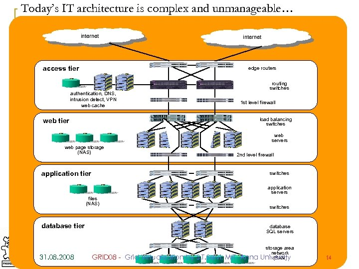 Today's IT architecture is complex and unmanageable… internet access tier internet edge routers authentication,