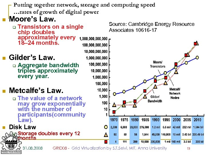 Putting together network, storage and computing speed …rates of growth of digital power n