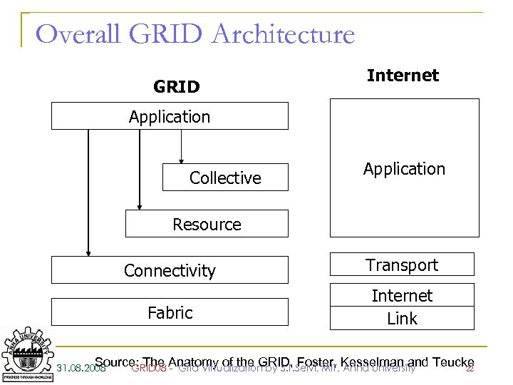 Overall GRID Architecture GRID Internet Application Collective Application Resource Connectivity Transport Fabric Internet Link