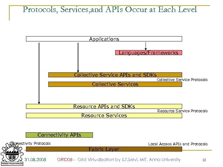 Protocols, Services, and APIs Occur at Each Level Applications Languages/Frameworks Collective Service APIs and