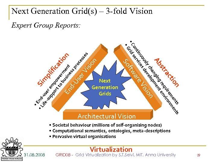 Next Generation Grid(s) – 3 -fold Vision n sio Next Generation Grids n ents