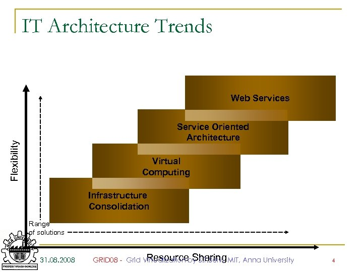 IT Architecture Trends Web Services Flexibility Service Oriented Architecture Virtual Computing Infrastructure Consolidation Range