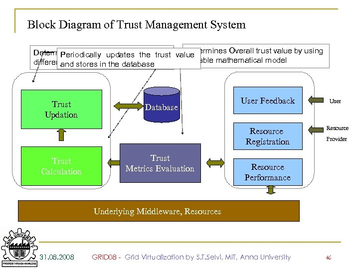 Block Diagram of Trust Management System Determines Overall trust value by using Determines values