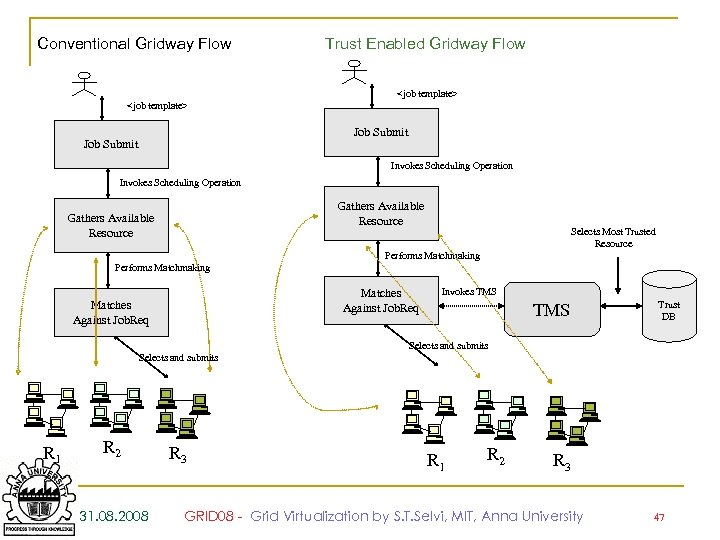 Conventional Gridway Flow Trust Enabled Gridway Flow <job template> Job Submit Invokes Scheduling Operation