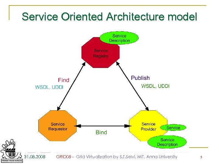 Service Oriented Architecture model 31. 08. 2008 GRID 08 - Grid Virtualization by S.