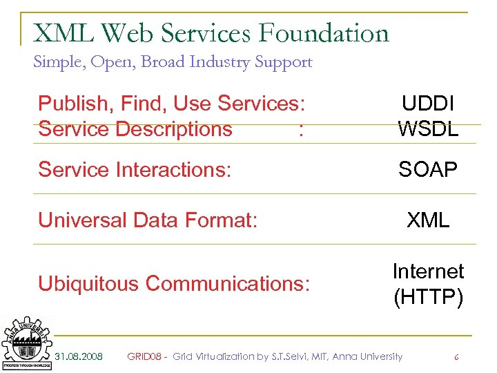 XML Web Services Foundation Simple, Open, Broad Industry Support Publish, Find, Use Services: Service