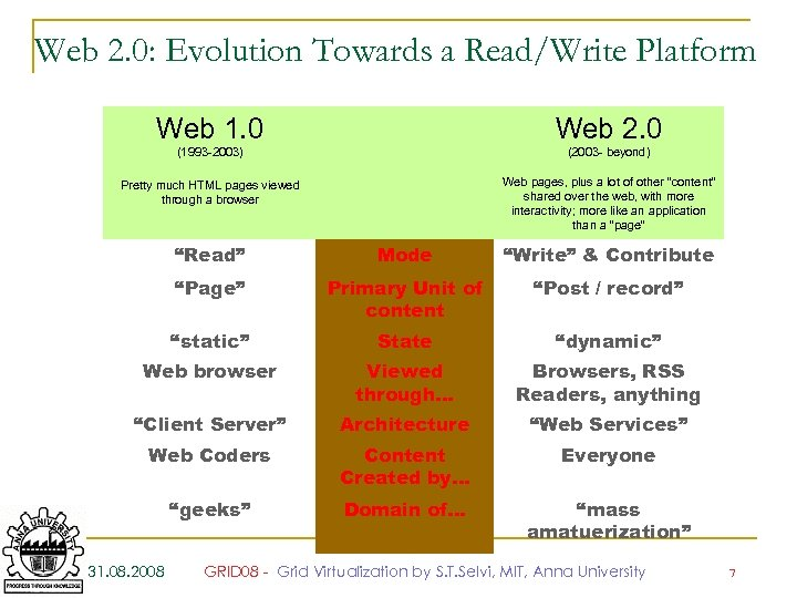 Web 2. 0: Evolution Towards a Read/Write Platform Web 1. 0 Web 2. 0