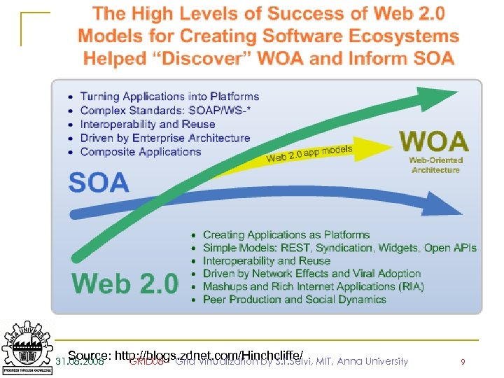 Source: 31. 08. 2008 http: //blogs. zdnet. com/Hinchcliffe/ MIT, Anna University GRID 08 -