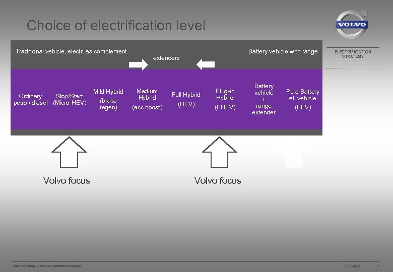 Choice of electrification level Traditional vehicle, electr. as complement Ordinary Stop/Start petrol/ diesel (Micro-HEV)