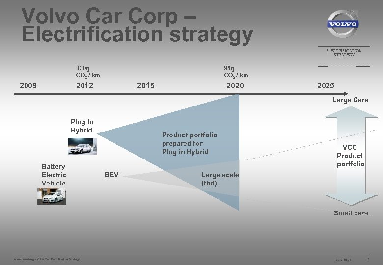 Volvo Car Corp – Electrification strategy ELECTRIFICATION STRATEGY 130 g CO 2 / km