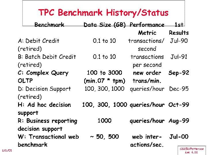 TPC Benchmark History/Status 2/2/01 CS 252/Patterson Lec 6. 22