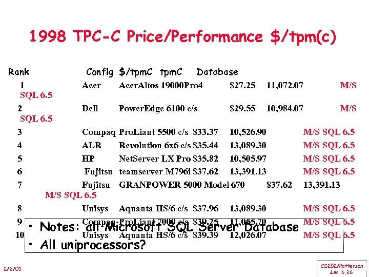 1998 TPC-C Price/Performance $/tpm(c) Rank Config $/tpm. C Database 1 Acer. Altos 19000 Pro