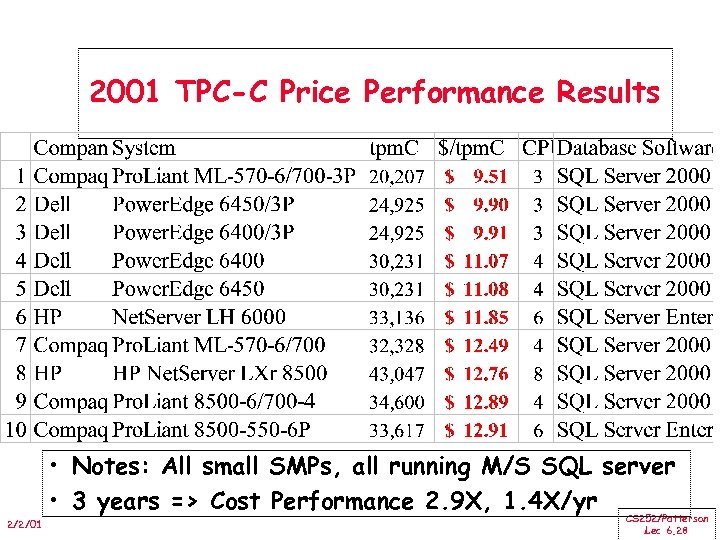 2001 TPC-C Price Performance Results • Notes: All small SMPs, all running M/S SQL