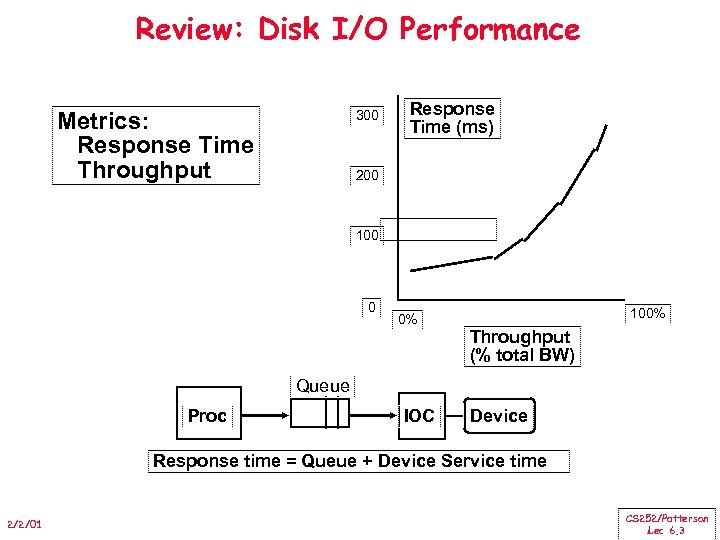 Review: Disk I/O Performance Metrics: Response Time Throughput 300 Response Time (ms) 200 100