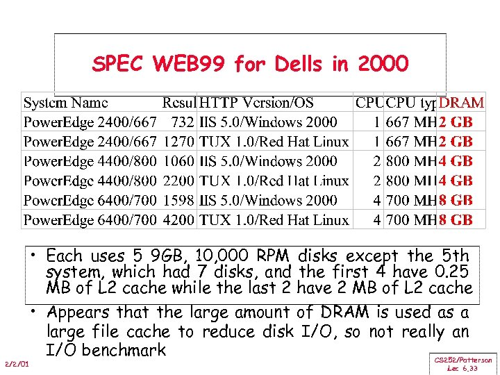 SPEC WEB 99 for Dells in 2000 2/2/01 • Each uses 5 9 GB,