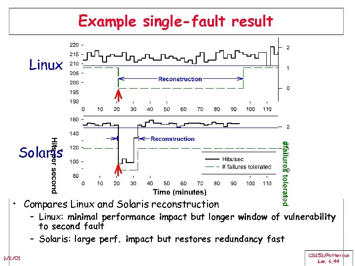 Example single-fault result Linux Solaris • Compares Linux and Solaris reconstruction – Linux: minimal