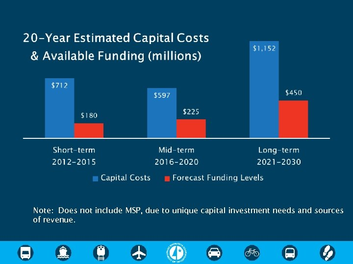 Note: Does not include MSP, due to unique capital investment needs and sources of