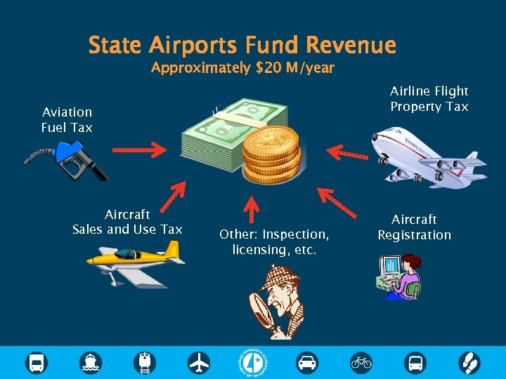 State Airports Fund Revenue Approximately $20 M/year Airline Flight Property Tax Aviation Fuel Tax