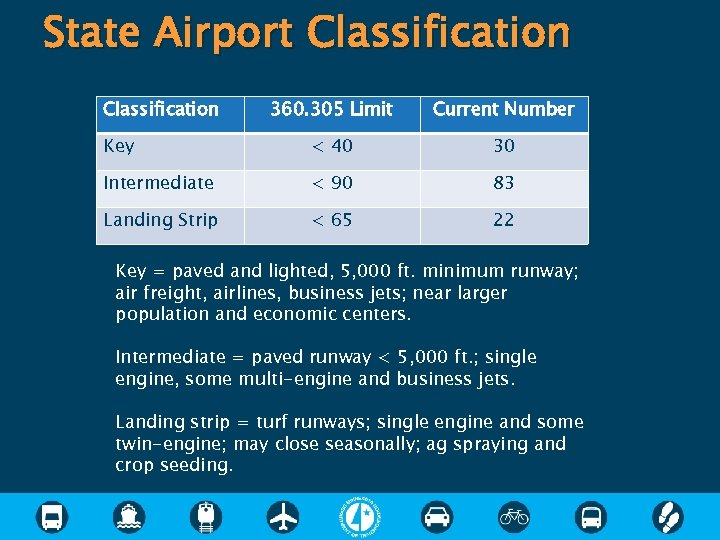 State Airport Classification 360. 305 Limit Current Number Key < 40 30 Intermediate <