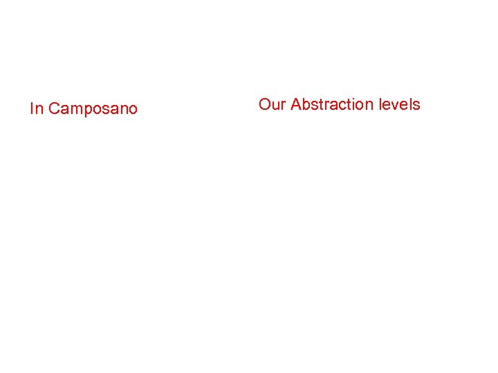 In Camposano Our Abstraction levels