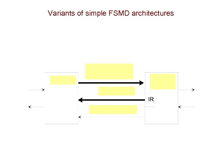 Variants of simple FSMD architectures