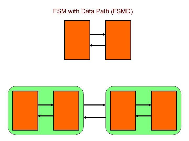 FSM with Data Path (FSMD)