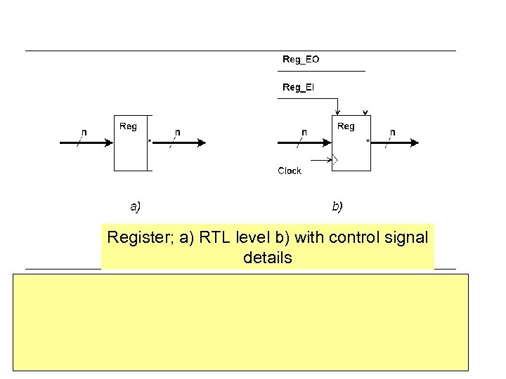 Register; a) RTL level b) with control signal details