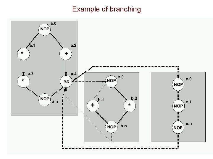 Example of branching