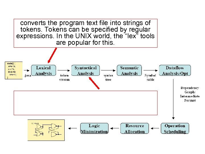 converts the program text file into strings of tokens. Tokens can be specified by