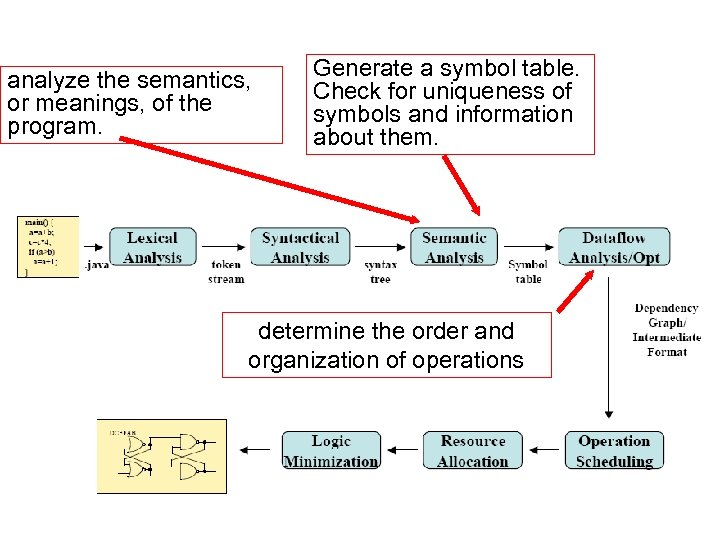 analyze the semantics, or meanings, of the program. Generate a symbol table. Check for