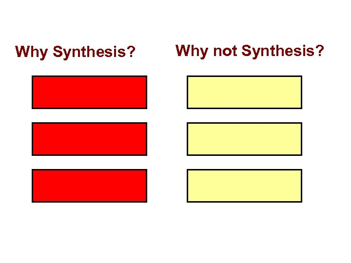 Why Synthesis? Why not Synthesis?
