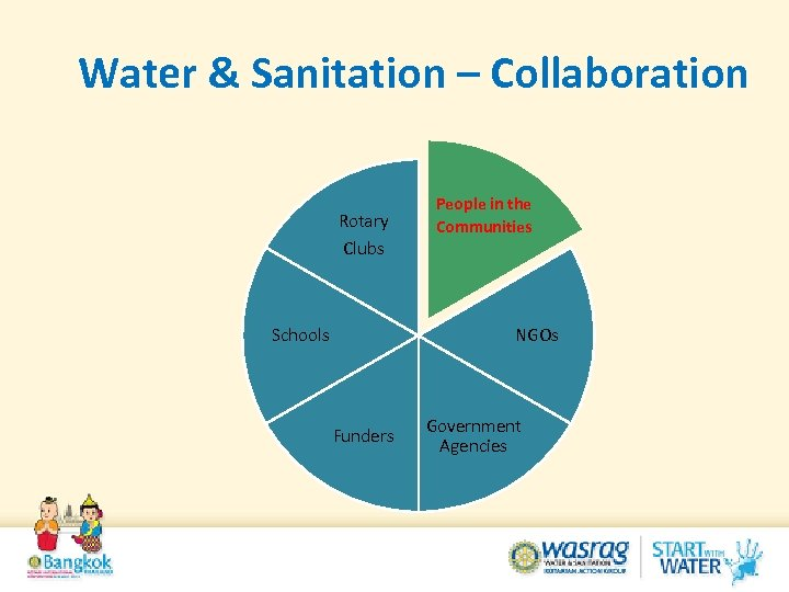 Water & Sanitation – Collaboration Rotary Clubs Schools People in the Communities NGOs Funders