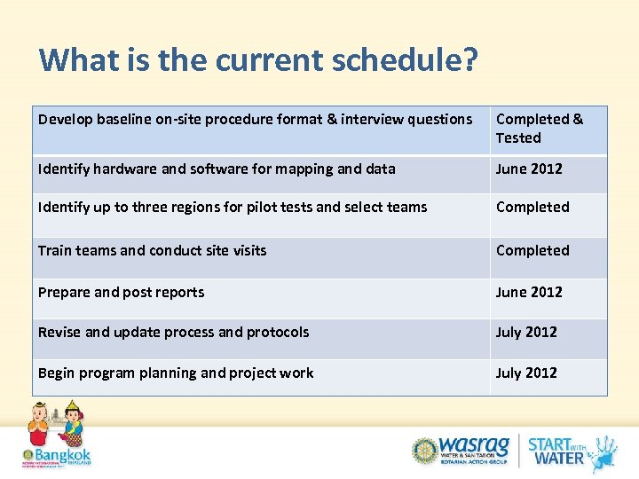 What is the current schedule? Develop baseline on-site procedure format & interview questions Completed