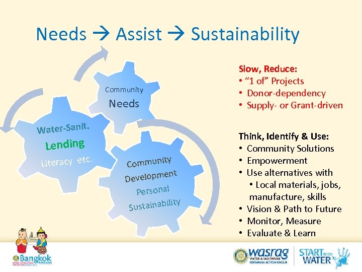 Needs Assist Sustainability Community Needs. Water-Sanit Lending . Literacy etc ty Communi ent Developm