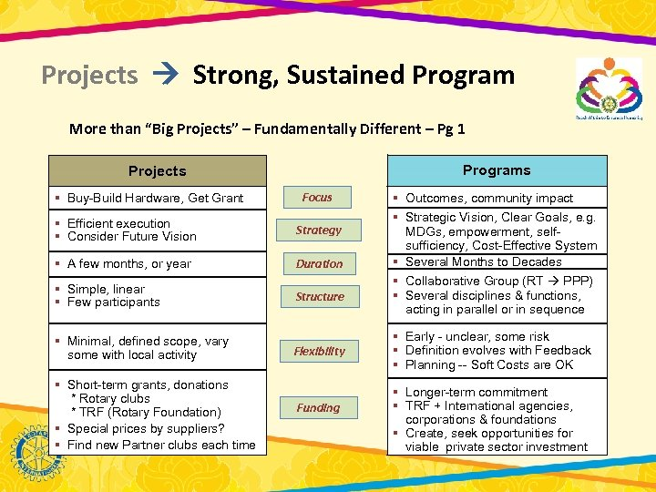 """Projects Strong, Sustained Program More than """"Big Projects"""" – Fundamentally Different – Pg 1"""