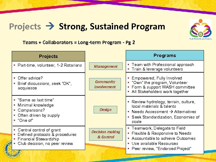 Projects Strong, Sustained Program Teams + Collaborators = Long-term Program - Pg 2 Programs