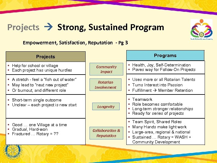 Projects Strong, Sustained Program Empowerment, Satisfaction, Reputation - Pg 3 Programs Projects § Help