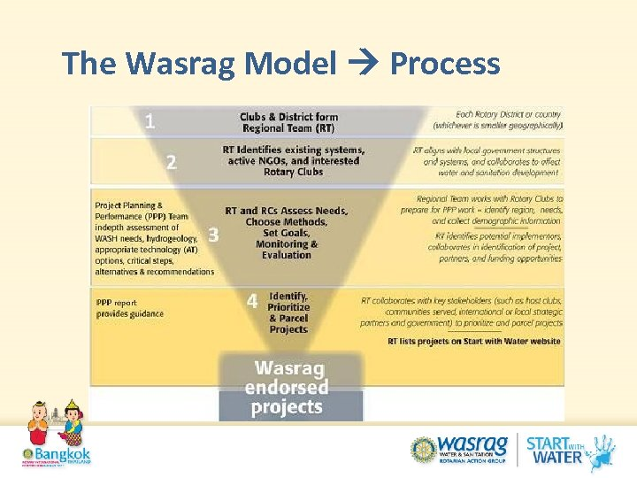 The Wasrag Model Process
