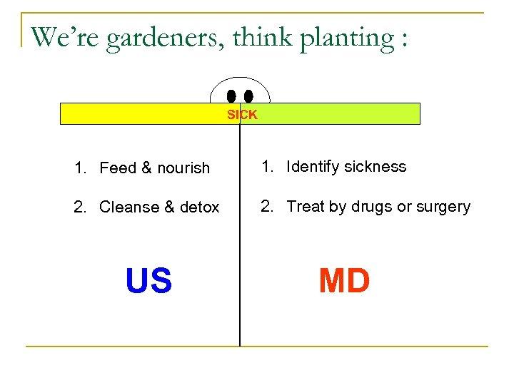 We're gardeners, think planting : SICK 1. Feed & nourish 1. Identify sickness 2.