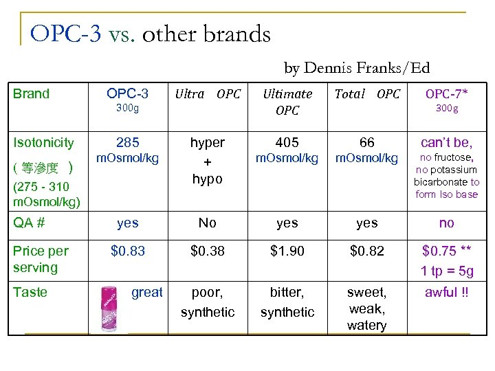 OPC-3 vs. other brands by Dennis Franks/Ed Brand OPC-3 Ultra OPC 300 g Isotonicity