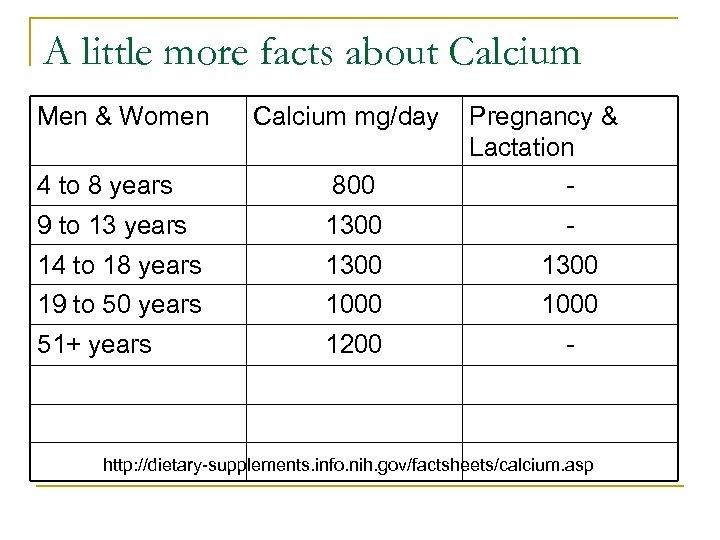 A little more facts about Calcium Men & Women Calcium mg/day Pregnancy & Lactation