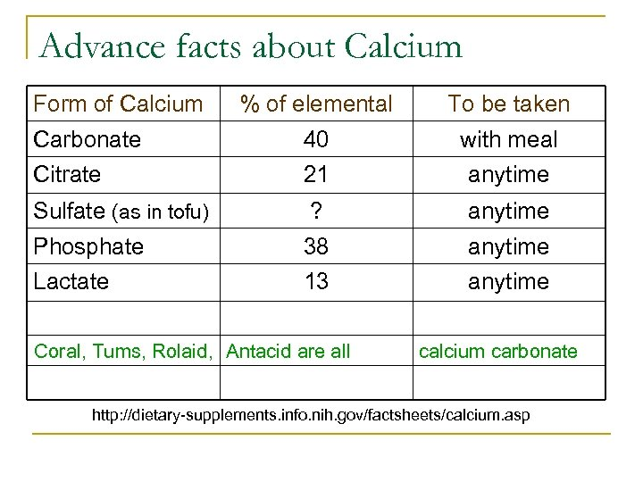 Advance facts about Calcium Form of Calcium % of elemental To be taken Carbonate
